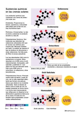 componentes quimicos cremas solares SPF oxivenzona avobenzona octocrileno octilsalicilato homosalato dioxido titanio oxido de cinc